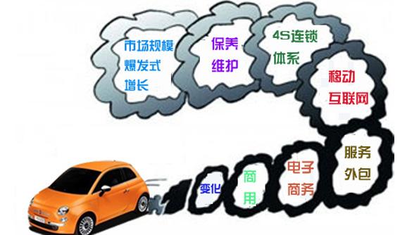 互联网时代下的汽车后市场 谁才是幕后黑手?